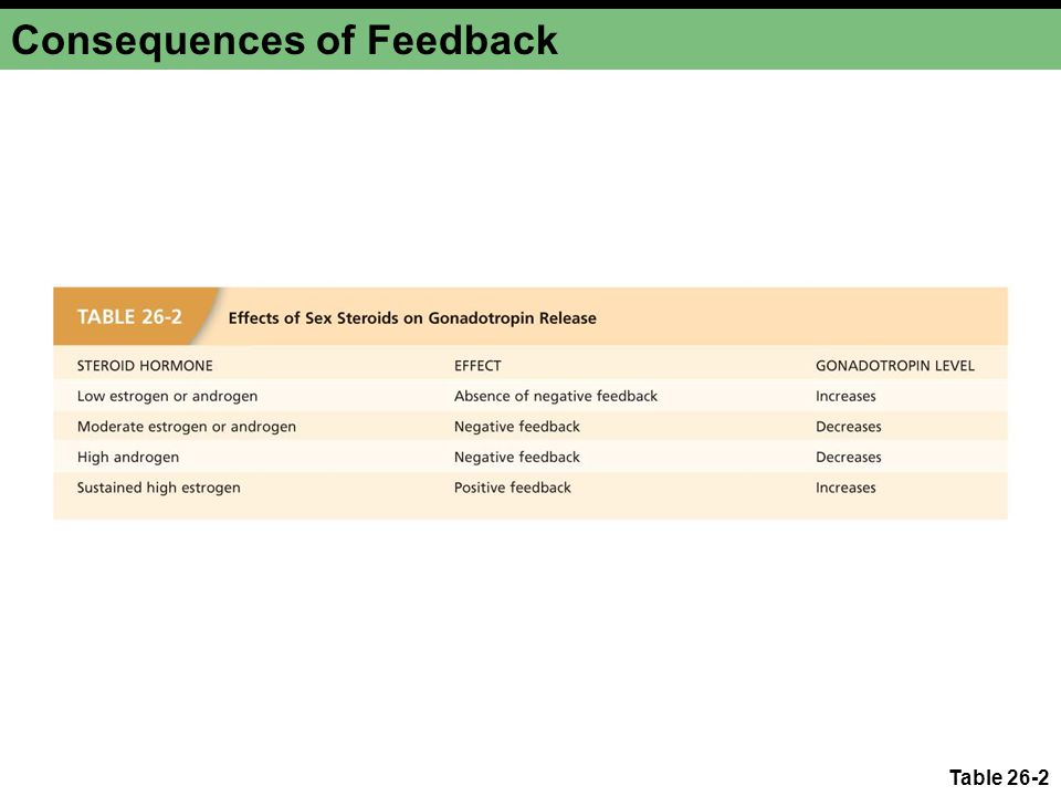 Consequences of Feedback
