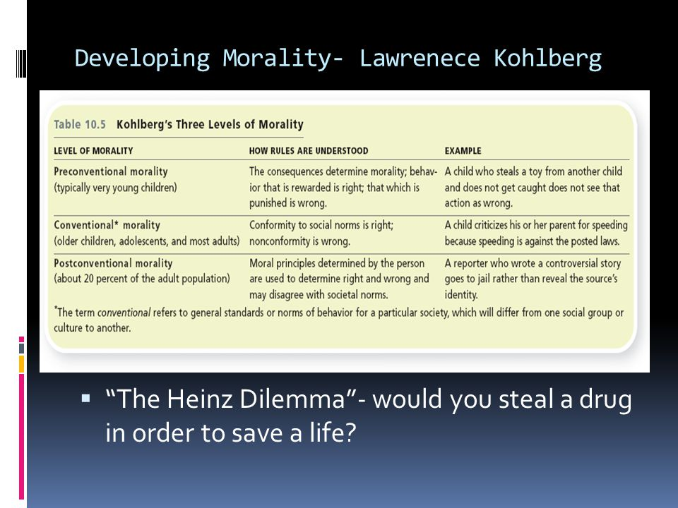 Developing Morality- Lawrenece Kohlberg