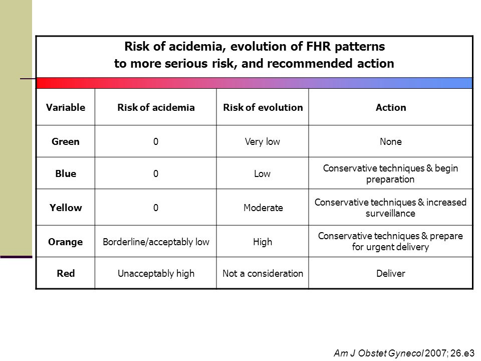 Risk of acidemia, evolution of FHR patterns