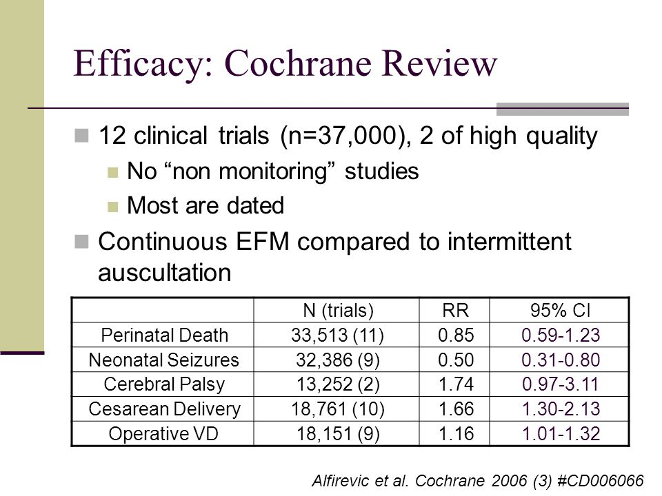 Efficacy: Cochrane Review