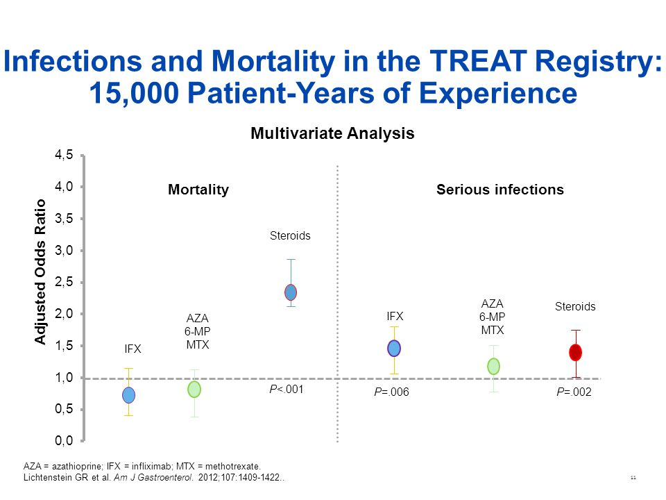 Infections and Mortality in the TREAT Registry: 15,000 Patient-Years of Experience