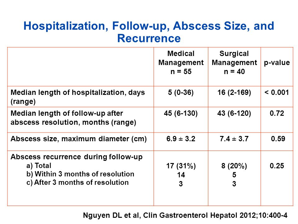 Hospitalization, Follow-up, Abscess Size, and Recurrence