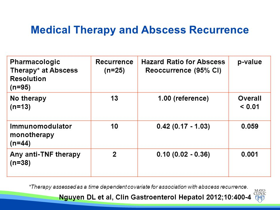Medical Therapy and Abscess Recurrence