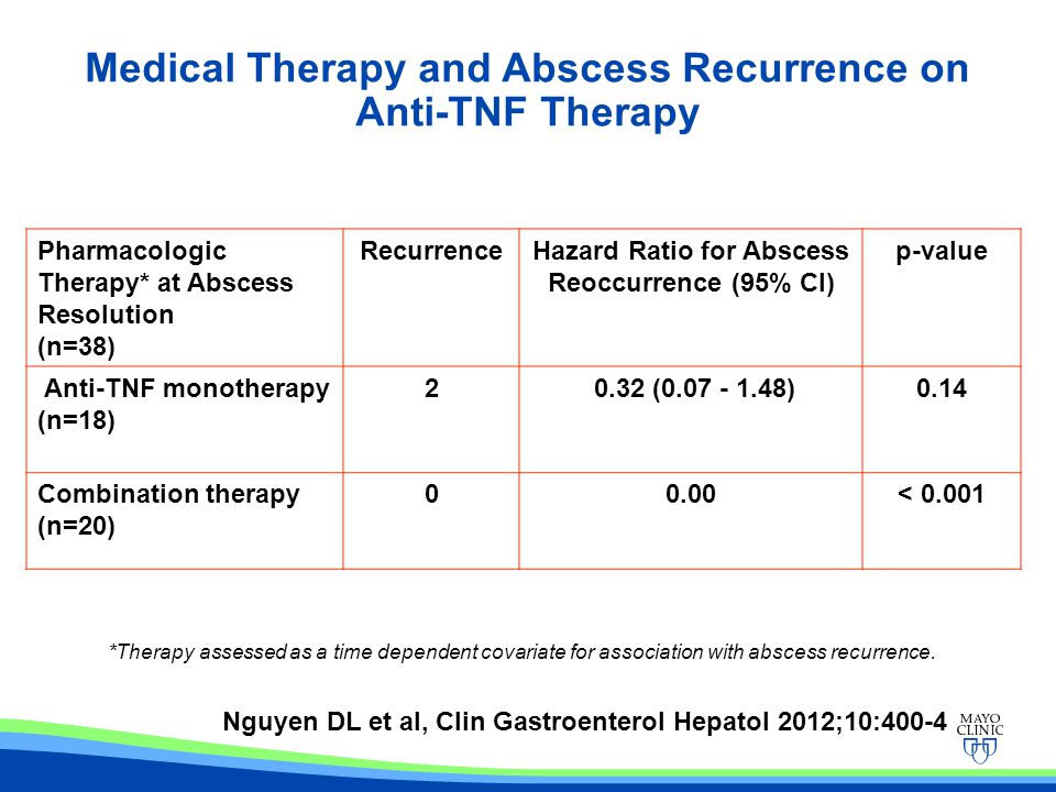 Medical Therapy and Abscess Recurrence on Anti-TNF Therapy