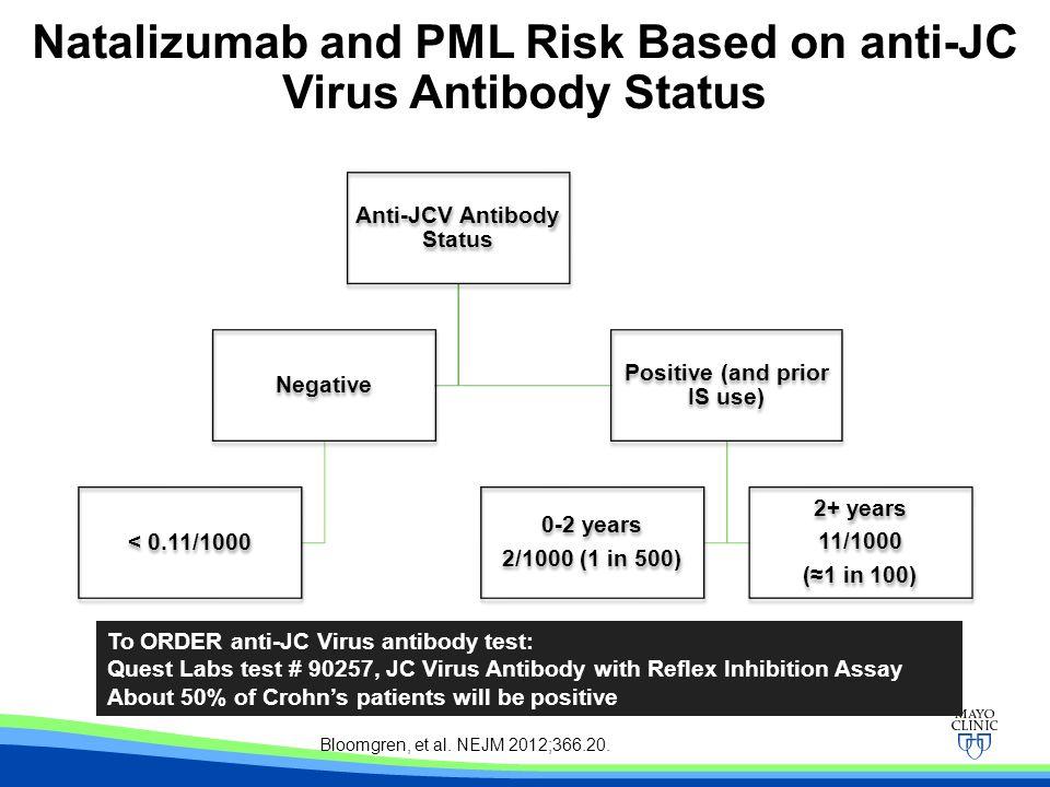Natalizumab and PML Risk Based on anti-JC Virus Antibody Status
