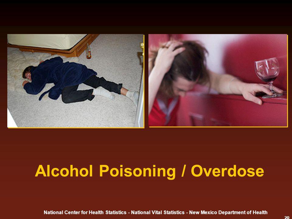 Alcohol Poisoning / Overdose