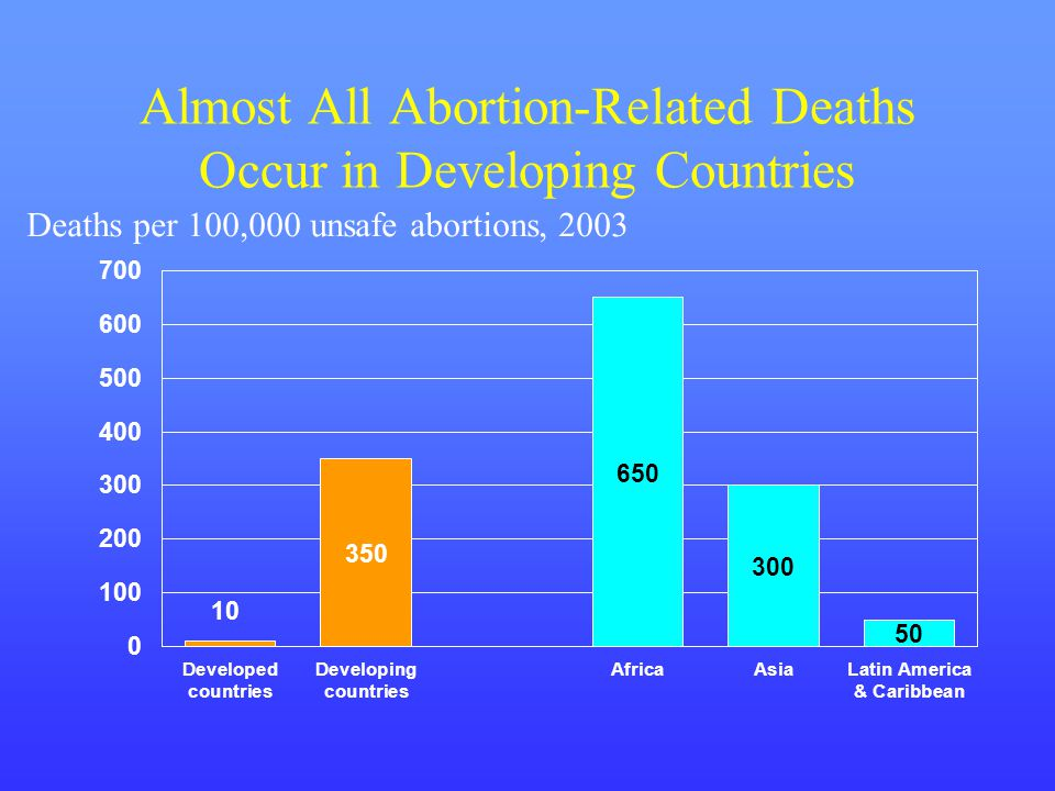 Almost All Abortion-Related Deaths Occur in Developing Countries