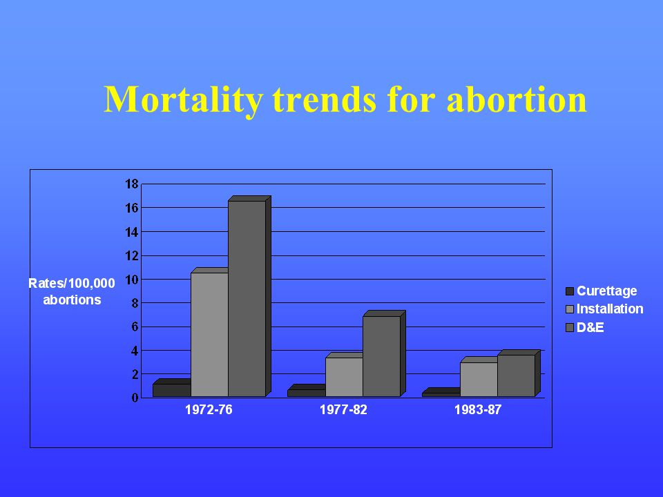 Mortality trends for abortion