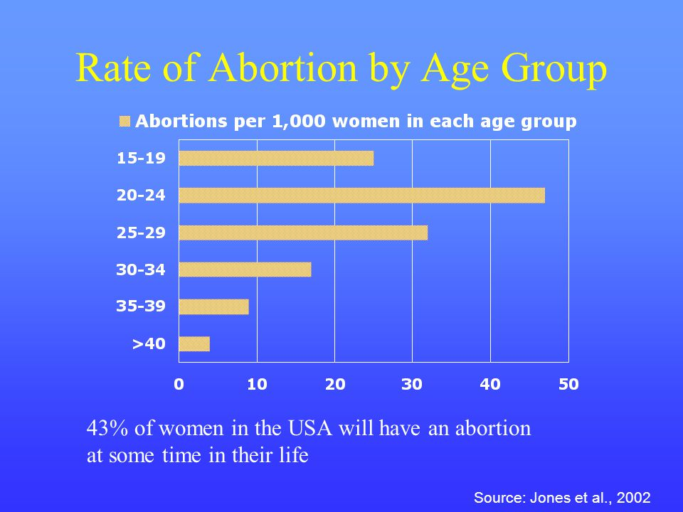Rate of Abortion by Age Group