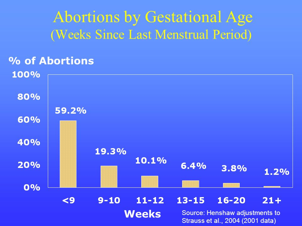 Abortions by Gestational Age (Weeks Since Last Menstrual Period)