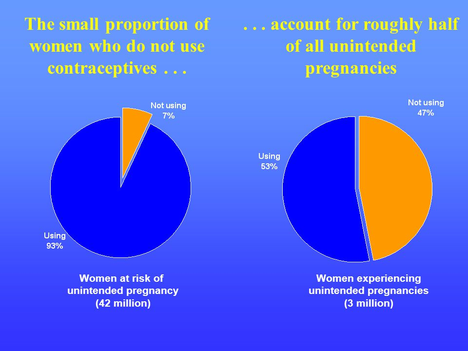 The small proportion of women who do not use contraceptives . . .