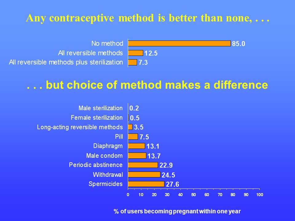Any contraceptive method is better than none, . . .