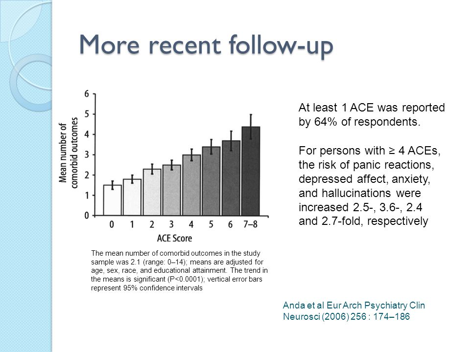 More recent follow-up At least 1 ACE was reported by 64% of respondents.