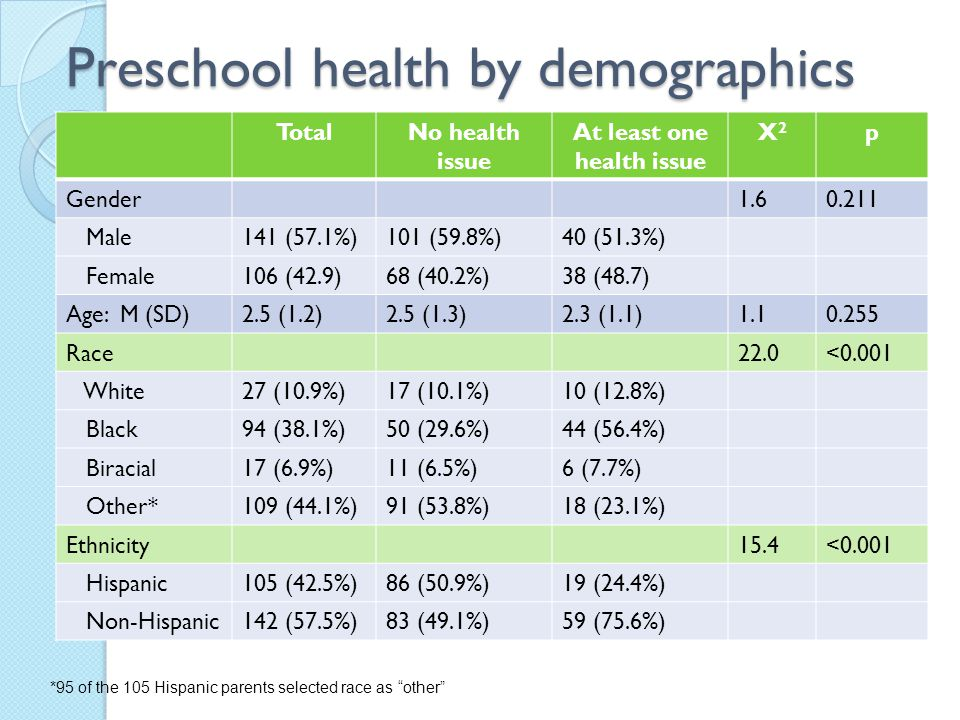Preschool health by demographics