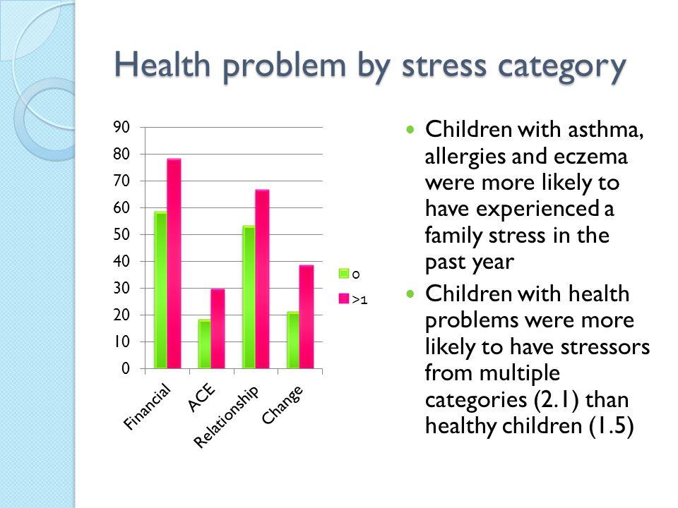 Health problem by stress category