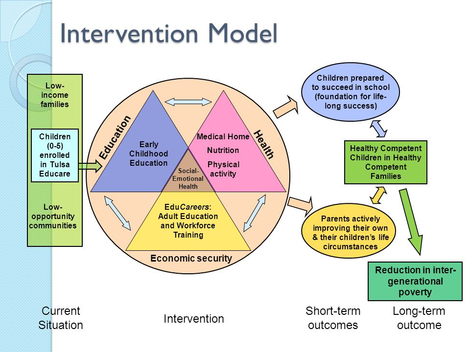 Intervention Model Current Situation Short-term outcomes