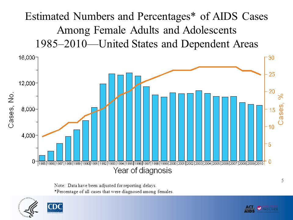 Percentages of HIV Cases Diagnosed Among Female Adults and Adolescents, by Transmission Category 2010—46 States and 5 US-Dependent Areas