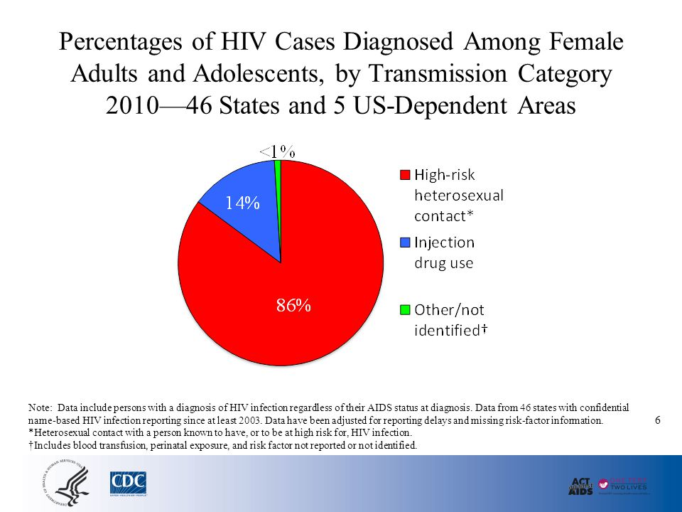 AIDS Cases Among Female Adults and Adolescents Attributed to Injection Drug Use or High-Risk Heterosexual Contact, by Region, 2003–2007—50 States and DC