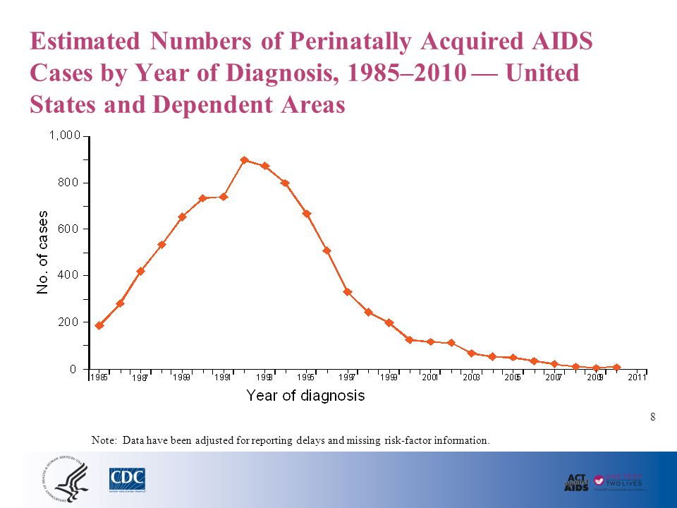 Slide Global HIV Rates. There are an estimated 34 million people infected with HIV.