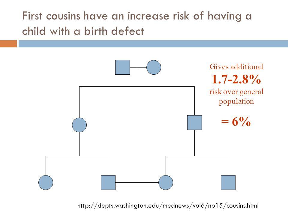 Gives additional 1.7-2.8% risk over general population
