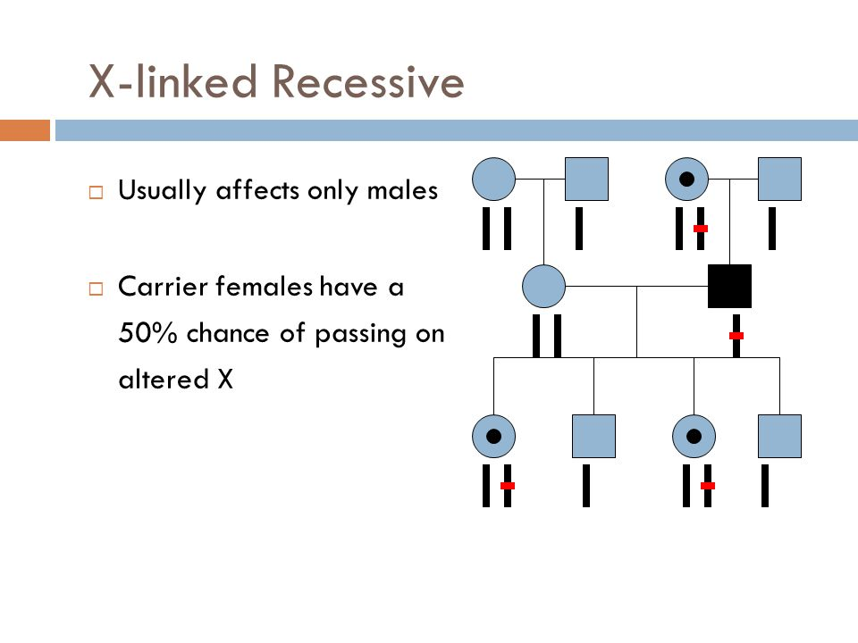 X-linked Recessive Usually affects only males