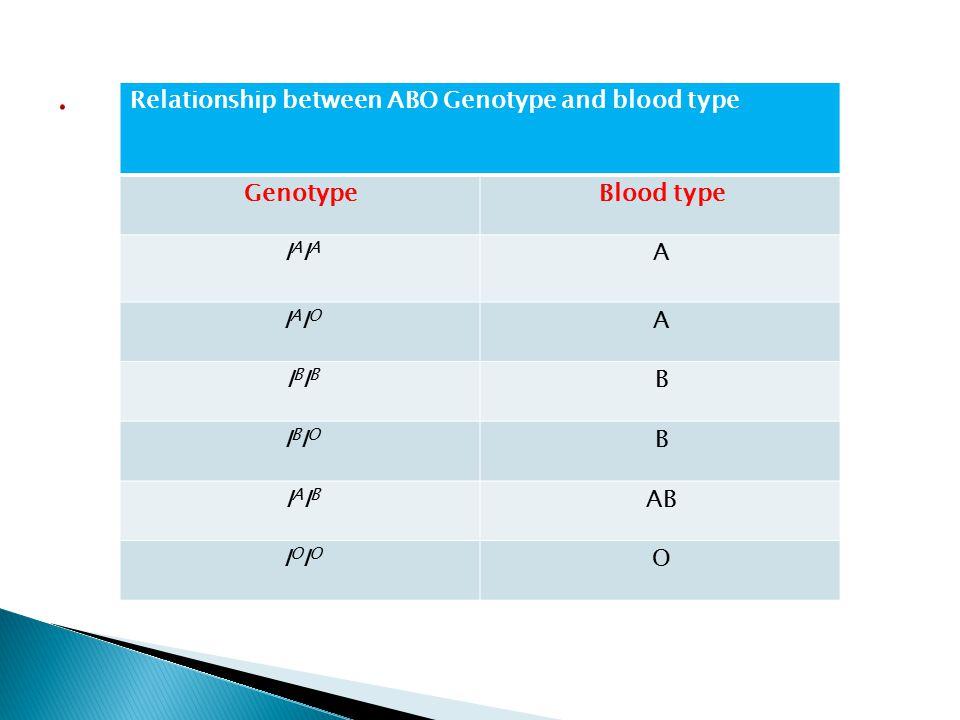 . Relationship between ABO Genotype and blood type Blood type Genotype
