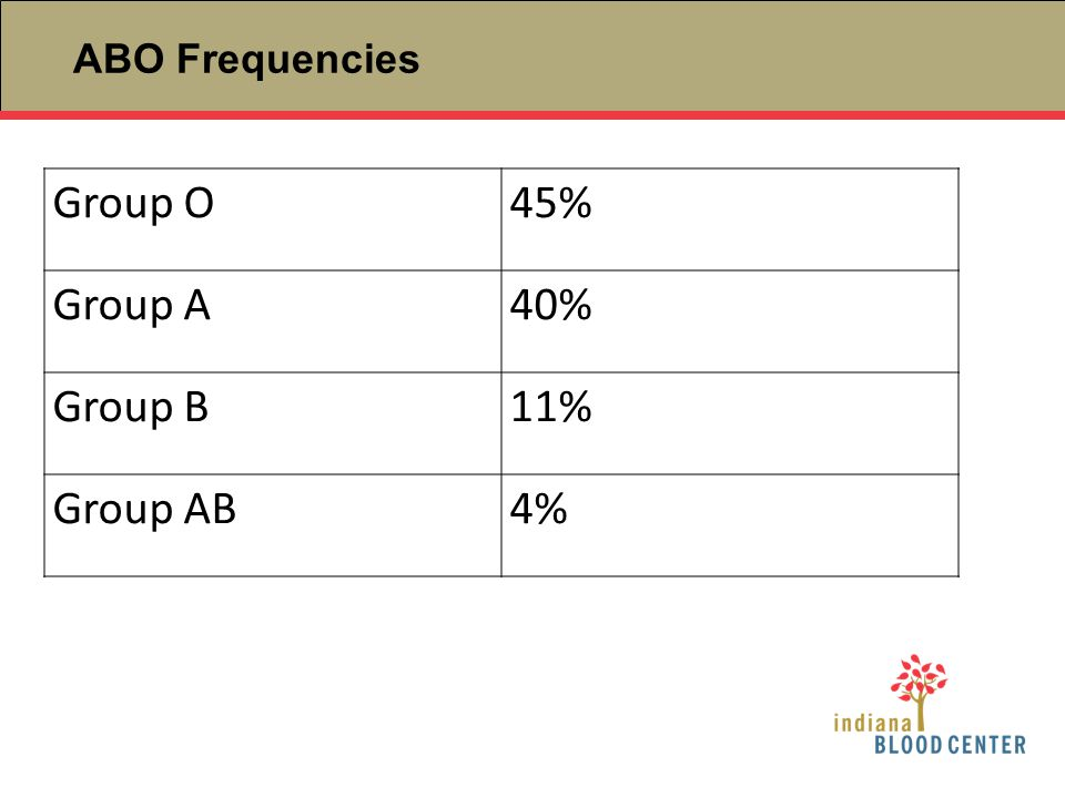 ABO Frequencies Group O 45% Group A 40% Group B 11% Group AB 4%