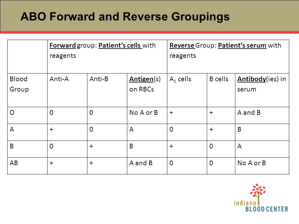ABO Forward and Reverse Groupings