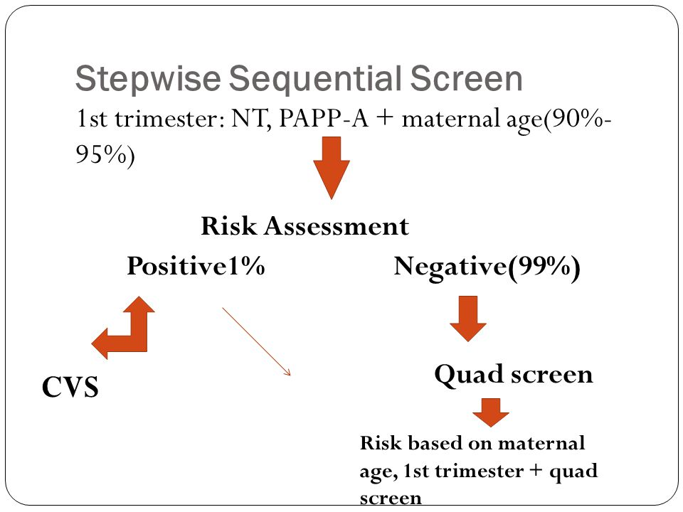 Stepwise Sequential Screen