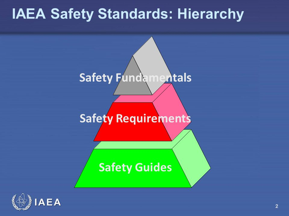 IAEA Safety Standards: Hierarchy