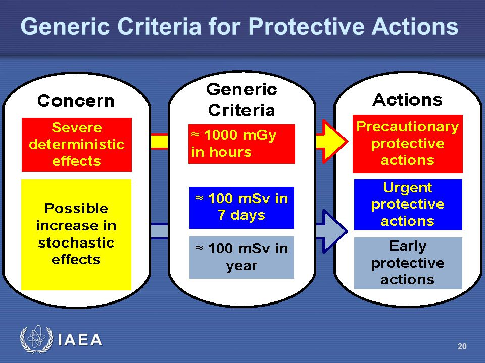 Generic Criteria for Protective Actions