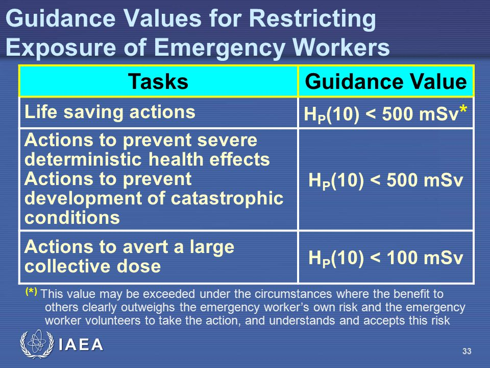 Guidance Values for Restricting Exposure of Emergency Workers