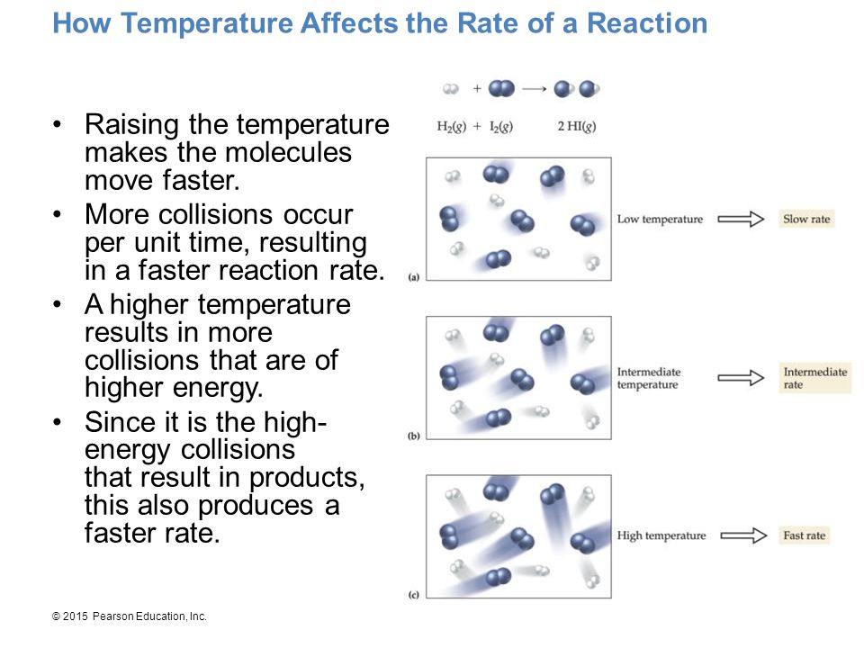How Temperature Affects the Rate of a Reaction