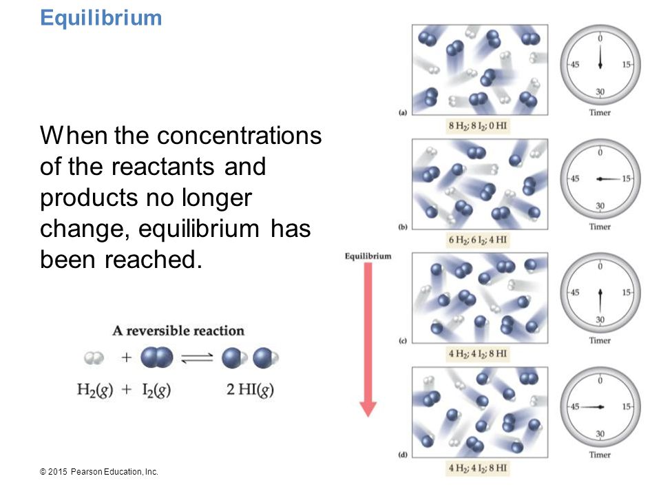 Equilibrium When the concentrations of the reactants and products no longer change, equilibrium has been reached.