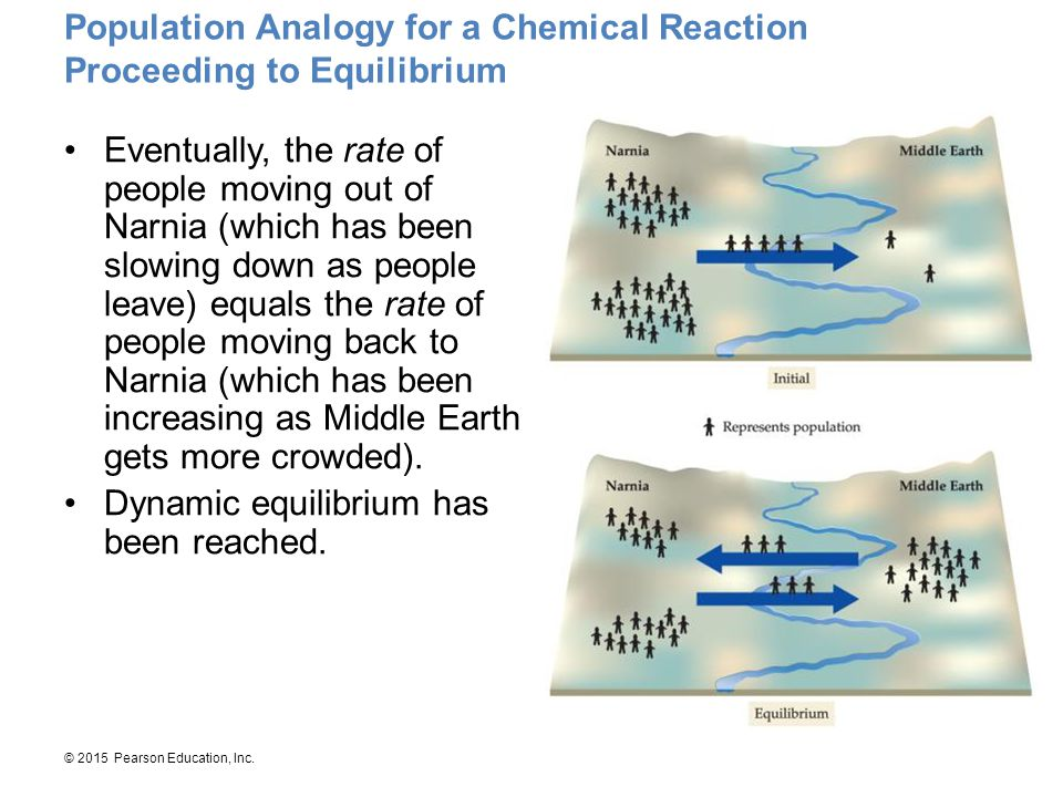 Population Analogy for a Chemical Reaction Proceeding to Equilibrium