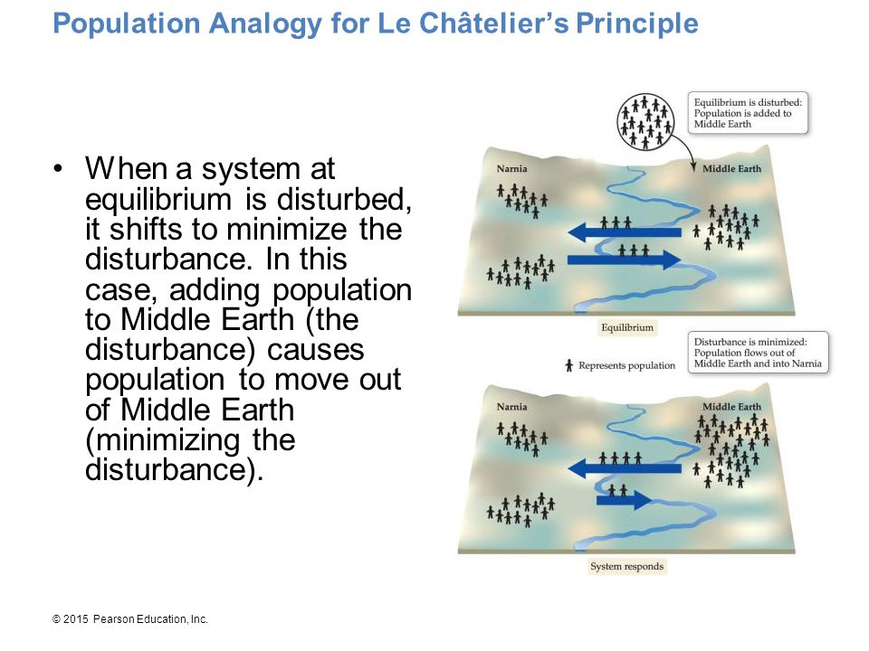 Population Analogy for Le Châtelier's Principle