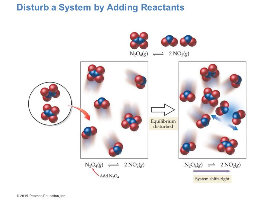 Disturb a System by Adding Reactants
