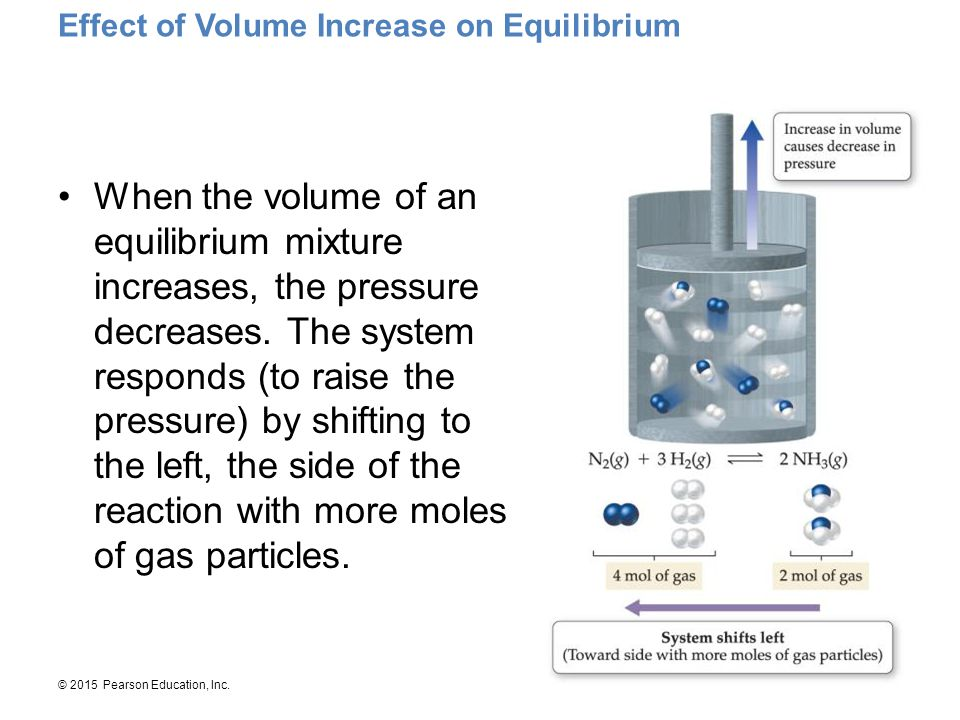 Effect of Volume Increase on Equilibrium