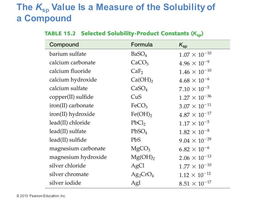The Ksp Value Is a Measure of the Solubility of a Compound