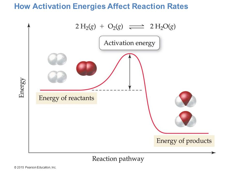 How Activation Energies Affect Reaction Rates