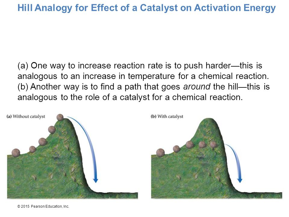 Hill Analogy for Effect of a Catalyst on Activation Energy