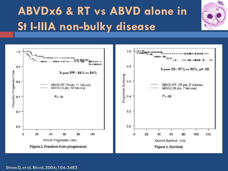 ABVDx6 & RT vs ABVD alone in St I-IIIA non-bulky disease