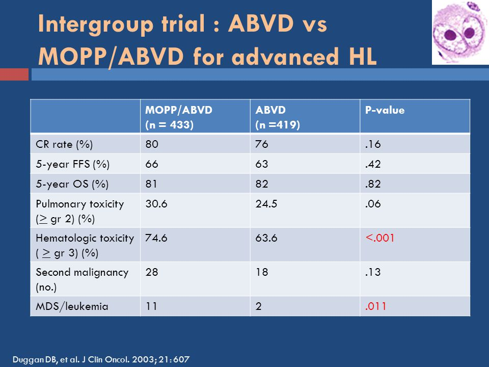 Intergroup trial : ABVD vs MOPP/ABVD for advanced HL