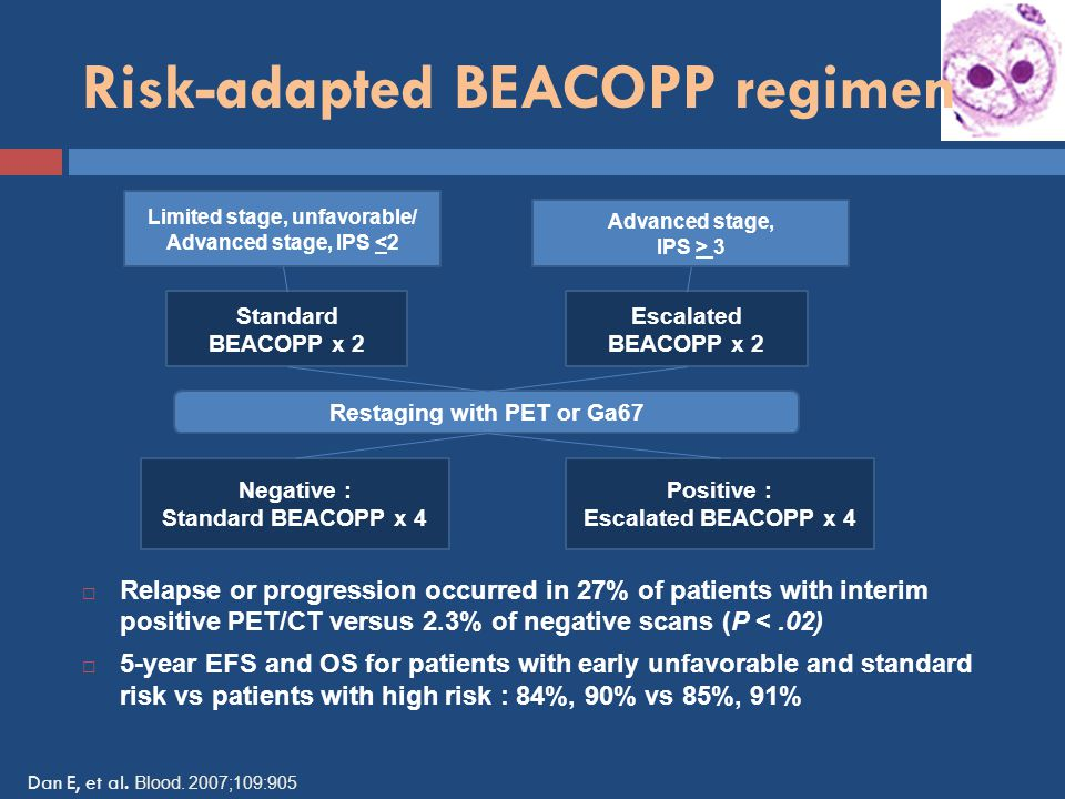 Risk-adapted BEACOPP regimen