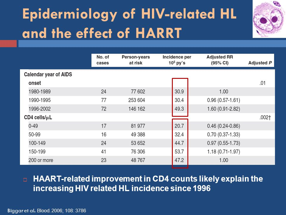 Epidermiology of HIV-related HL and the effect of HARRT
