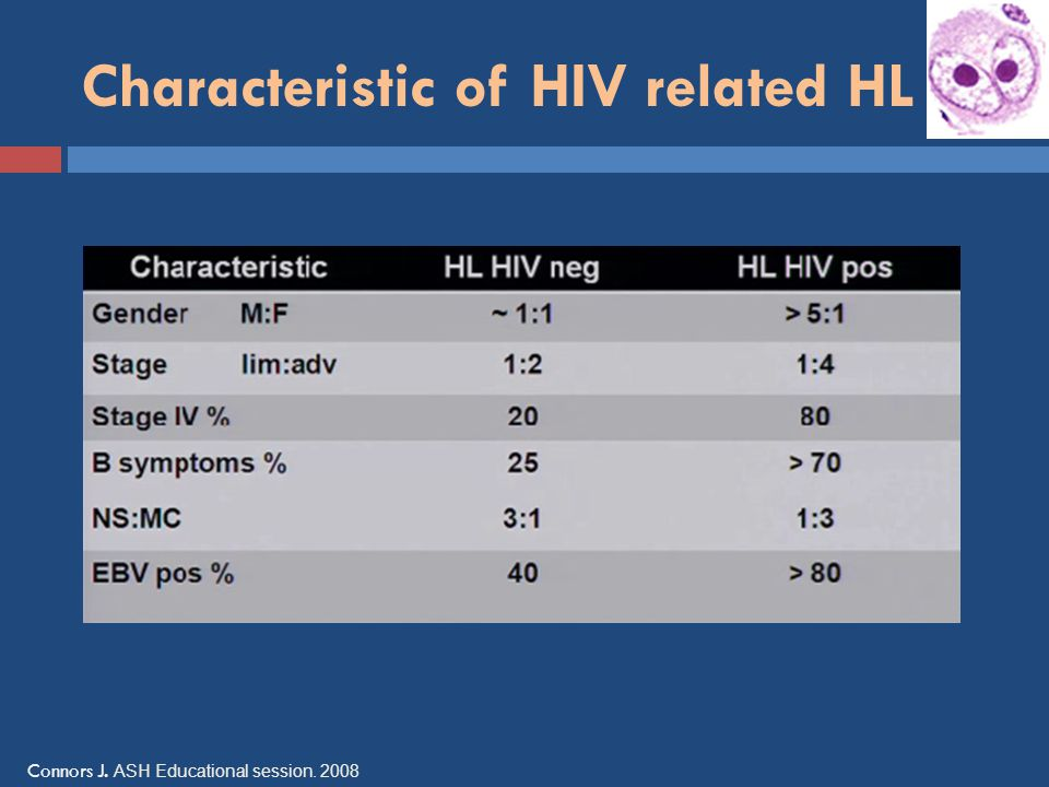 Characteristic of HIV related HL