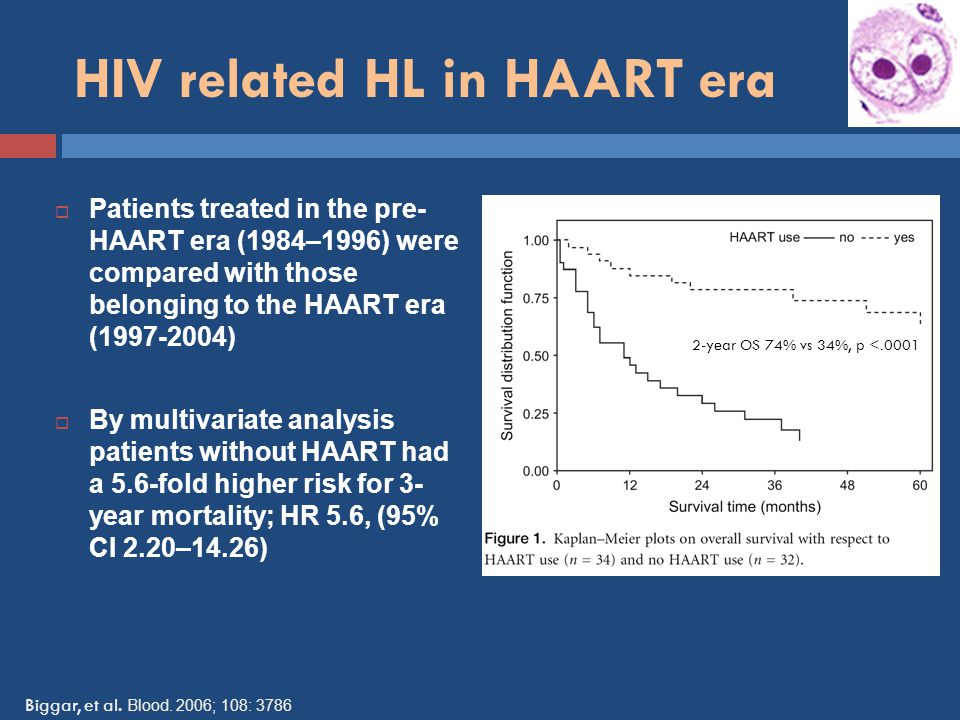 HIV related HL in HAART era