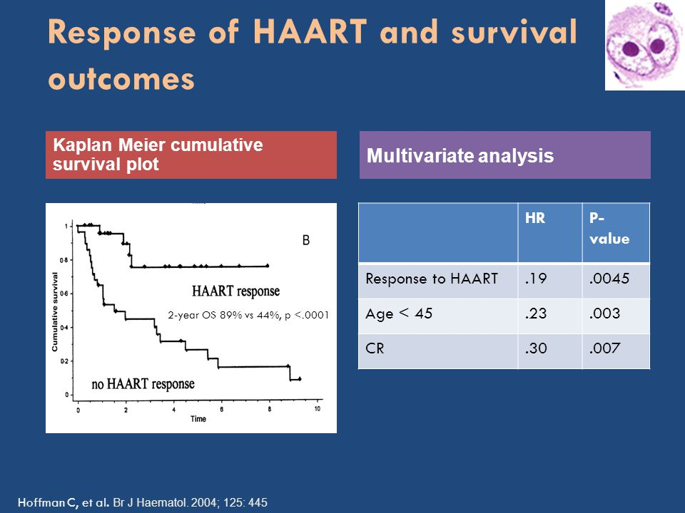 Response of HAART and survival outcomes