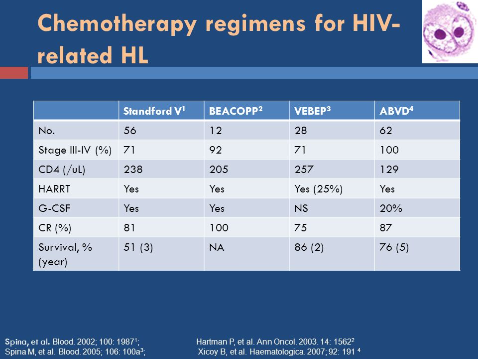 Chemotherapy regimens for HIV-related HL