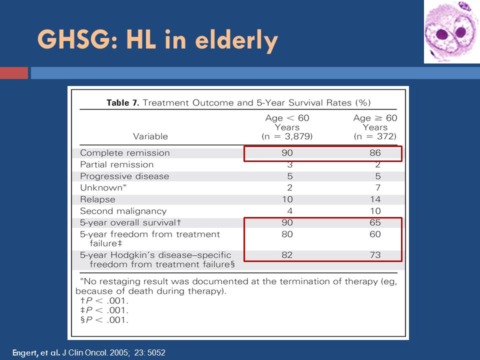 GHSG: HL in elderly Engert, et al. J Clin Oncol. 2005; 23: 5052